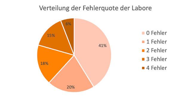 Graphik Fehlerquote der Labore