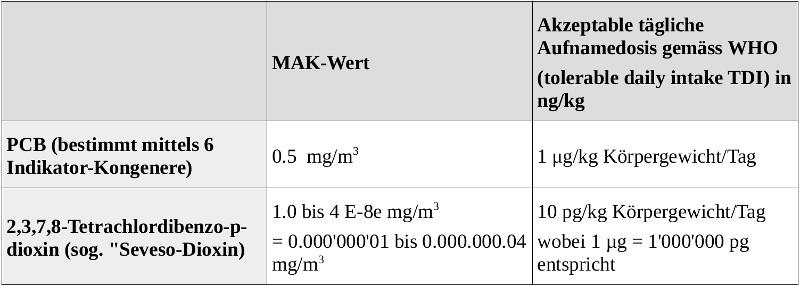 Grenzwerte für PCB und Dioxin