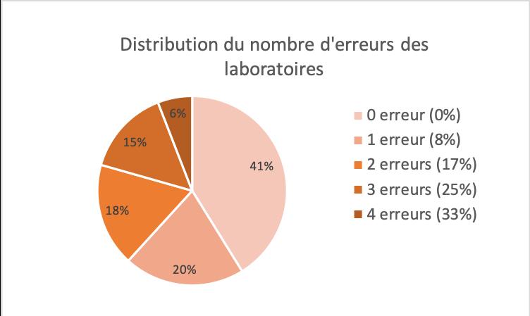 Répartition des taux d'erreurs des laboratoires amiante
